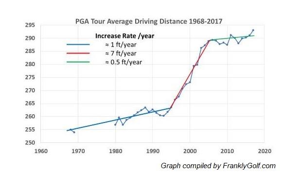 DistanceGraph2